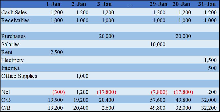 Managing cash flow inventory